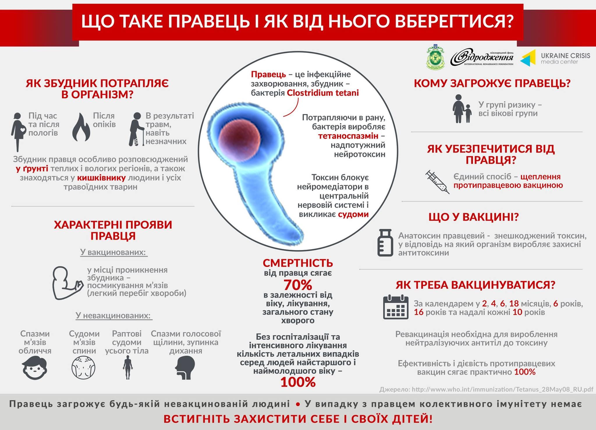 Жодного щеплення: у Львові медики намагаються врятувати малюка, що захворів на правець фото