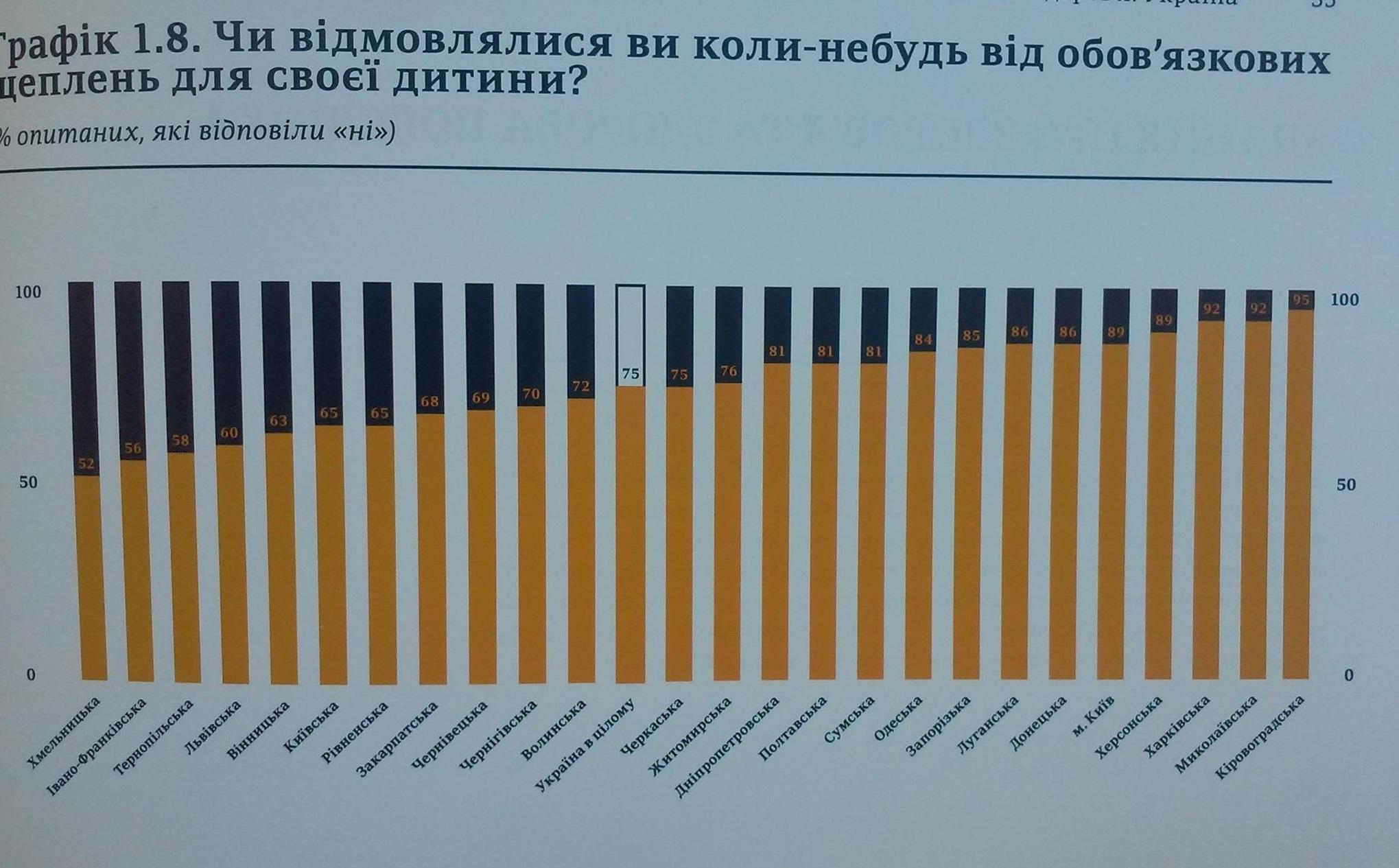 Дізнайся причину: майже половина мешканців Львівщини відмовляється вакцинувати дітей фото