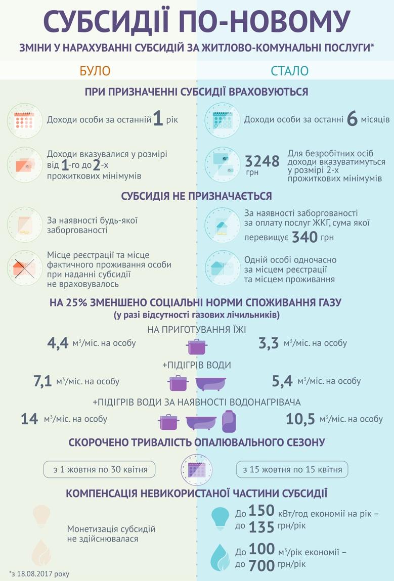 Нові правила: як тепер львів'янам рахуватимуть субсидії з оплати ЖКХ фото