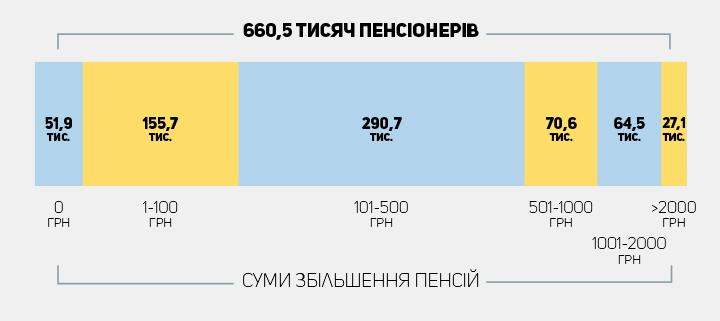 На скільки і як:  зросте пенсія для пенсіонерів Львова і області фото