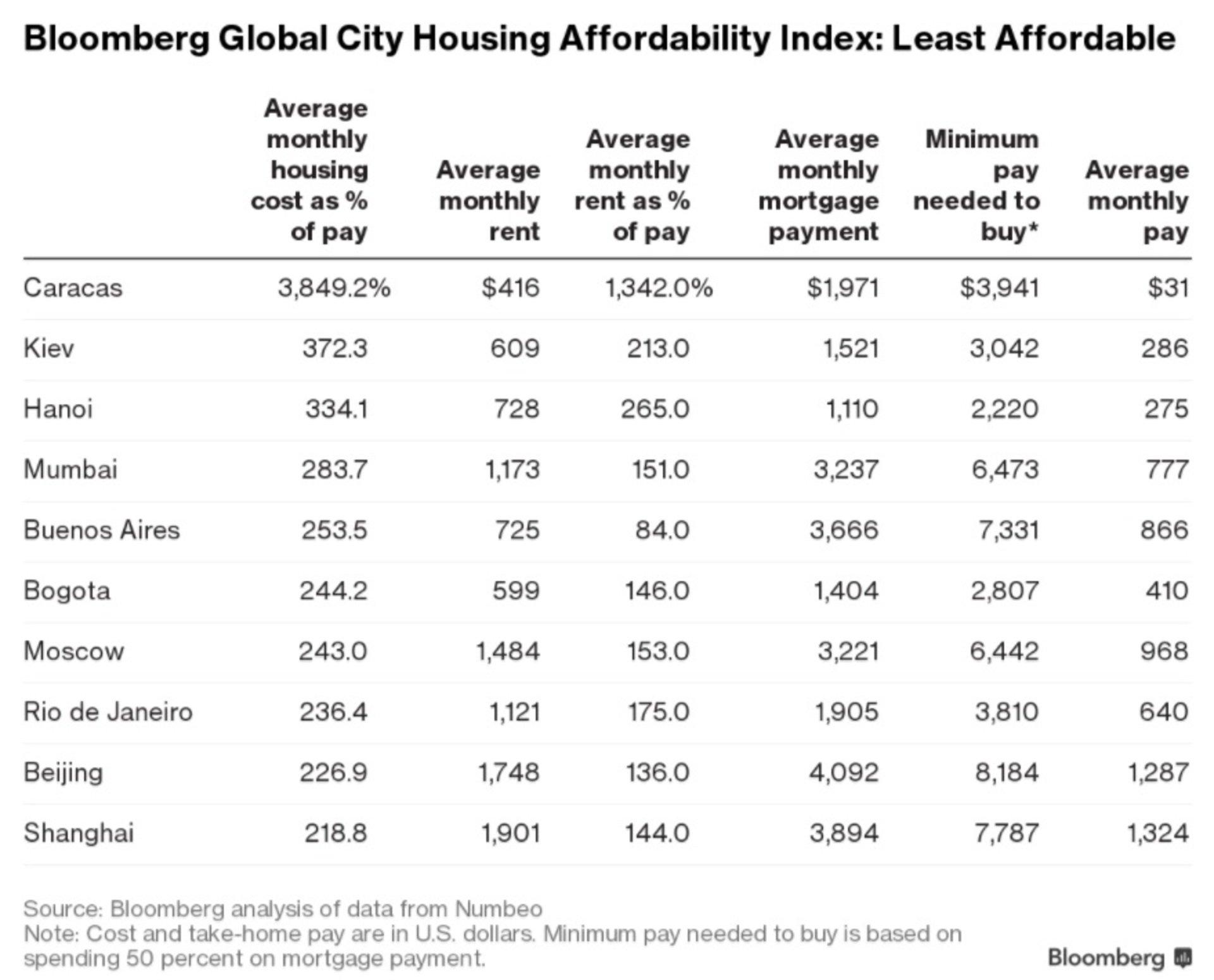 Київ виявився одним знайдорожчих міст світу завартістю оренди житла
