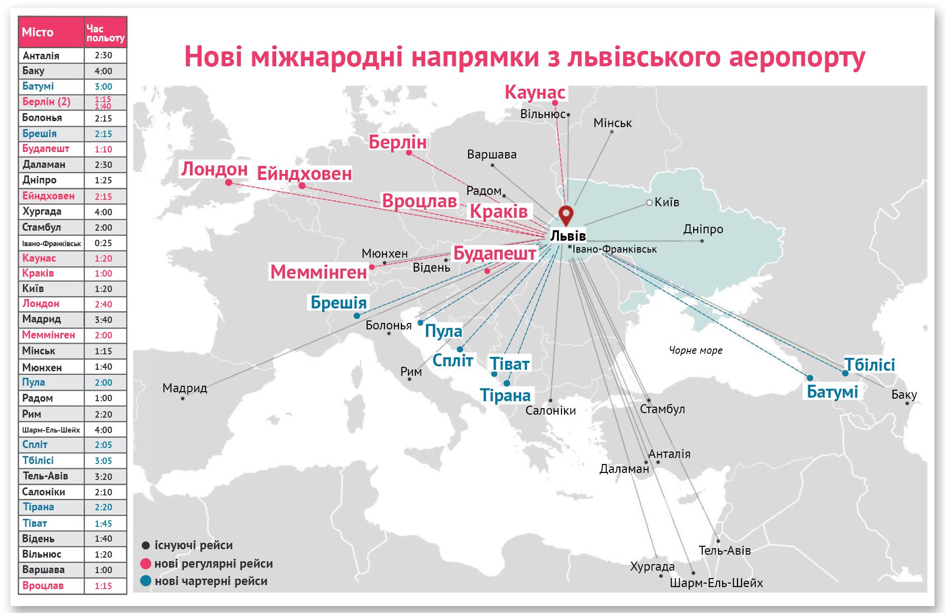 """""""Мы ведем сейчас переговоры с двумя лоукостерами из Европы"""", - Омелян - Цензор.НЕТ 6343"""