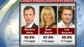 """""""Свобода"""" та Об'єднана опозиція представили результати власних підрахунків голосів"""