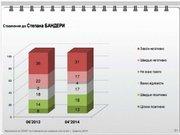 За два роки позитивне ставлення до Бандери зросло - опитування