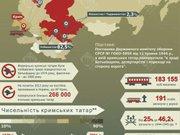 Карта депортації кримських татар