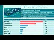 Перемогу Яроша на сайті ЦВК мав показати вірус, – джерело в СБУ