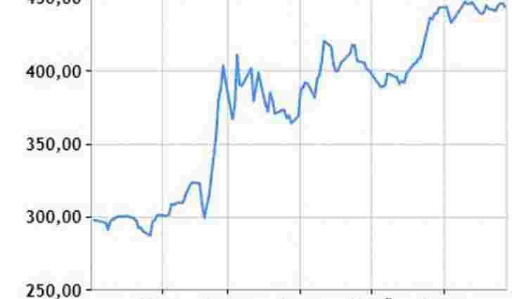 Український фондовий ринок демонструє рекордне зростання