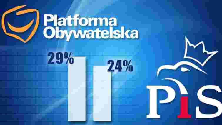 Попри «касетний скандал», урядова ГП залишається лідером електоральних симпатій у Польщі