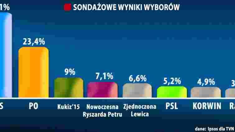 До польського Сейму потрапляють п'ять партій – екзит-пол