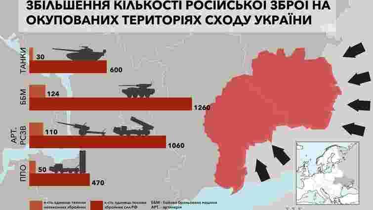 З 2014 року кількість російської військової техніки на Донбасі зросла вдесятеро