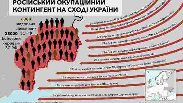 На Донбасі воюють 6 тис. російських військових, - Генштаб
