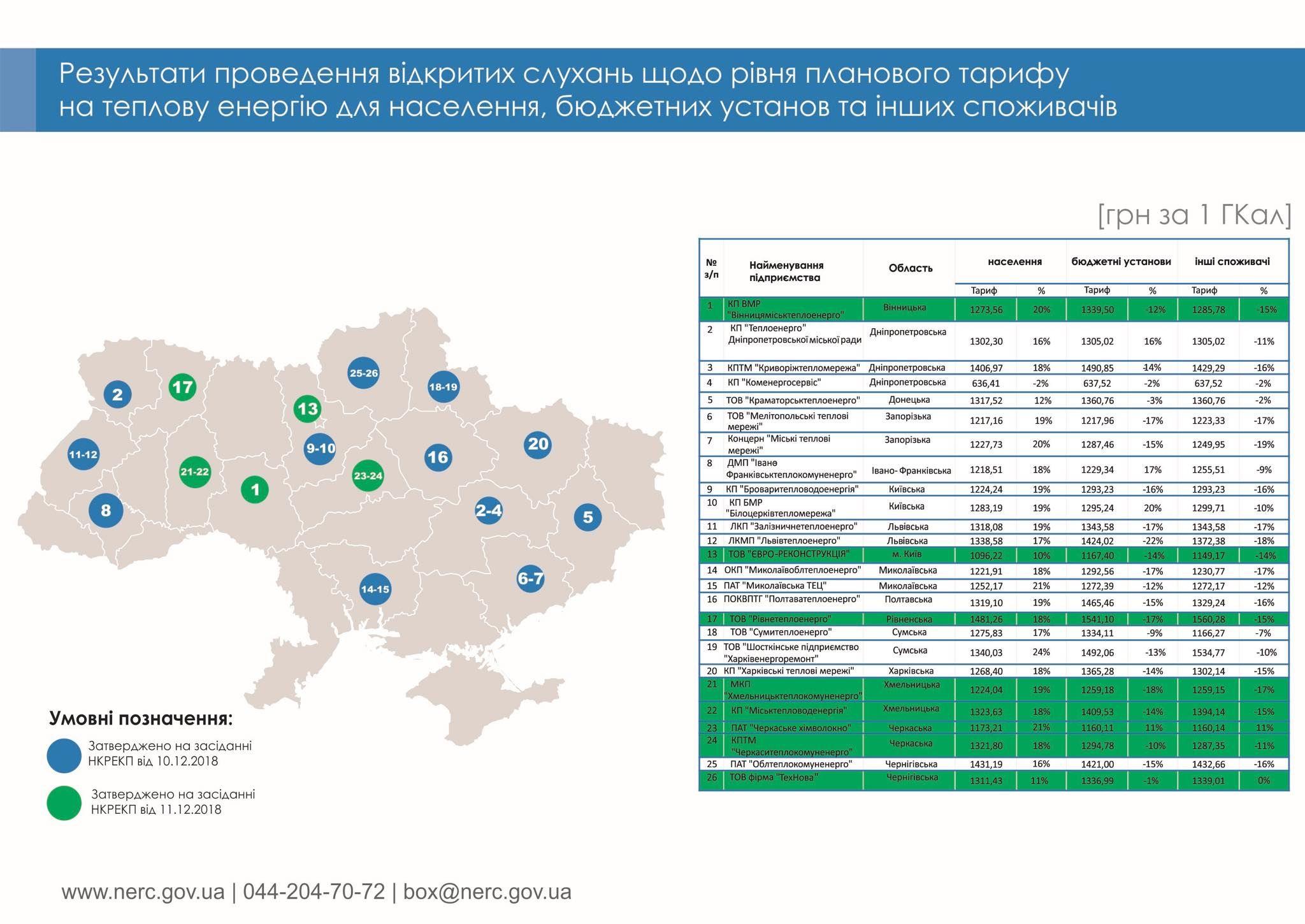ВУкраїні зросли тарифи натепло