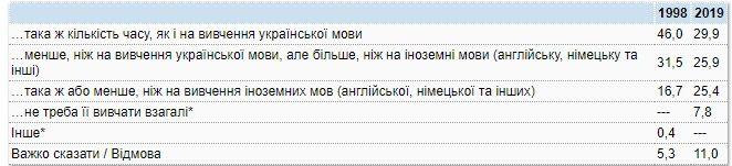 Запитання для респондентів про російську мову в українськомовних школах