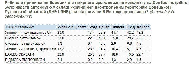 Результати опитування у регіонах