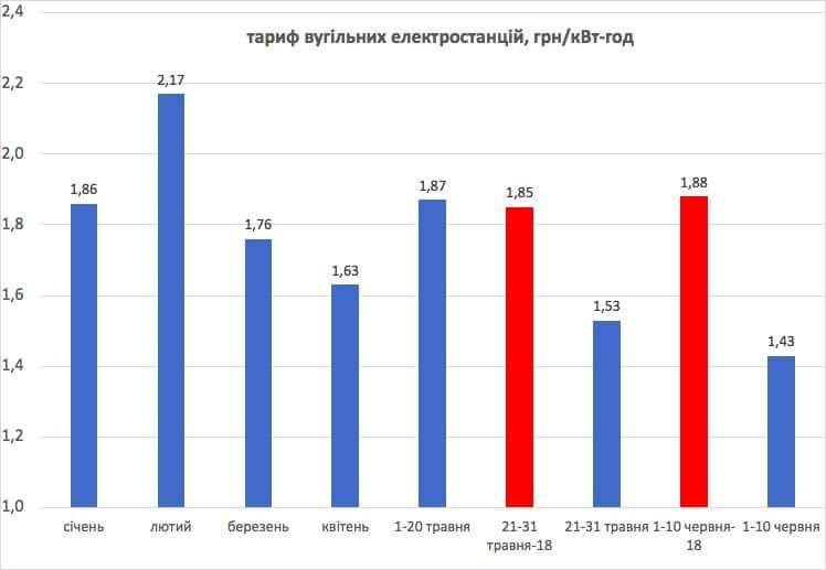 Інфографіка зниження тарифів вугільних електростанцій на продаж електроенергії зі сторінки Андрія Геруса у Facebook