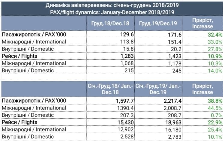 Статистика аеропорту за 2019 рік