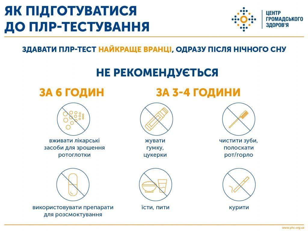 Інфографіка: як правильно підготуватися до лабораторного тестування на коронавірус (натисніть для перегляду в повному розмірі)