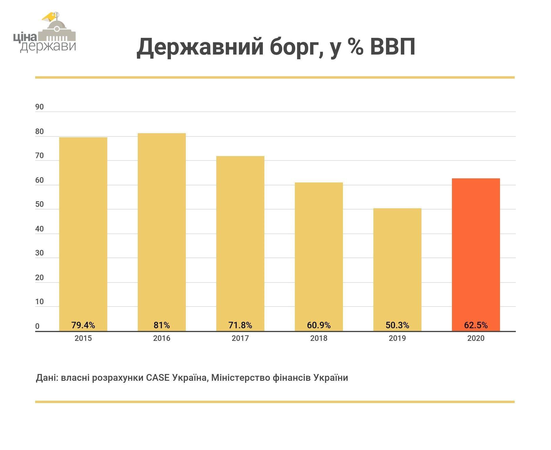 За рік борг кожного українця збільшився до 60,99 тис. грн - ZAXID.NET