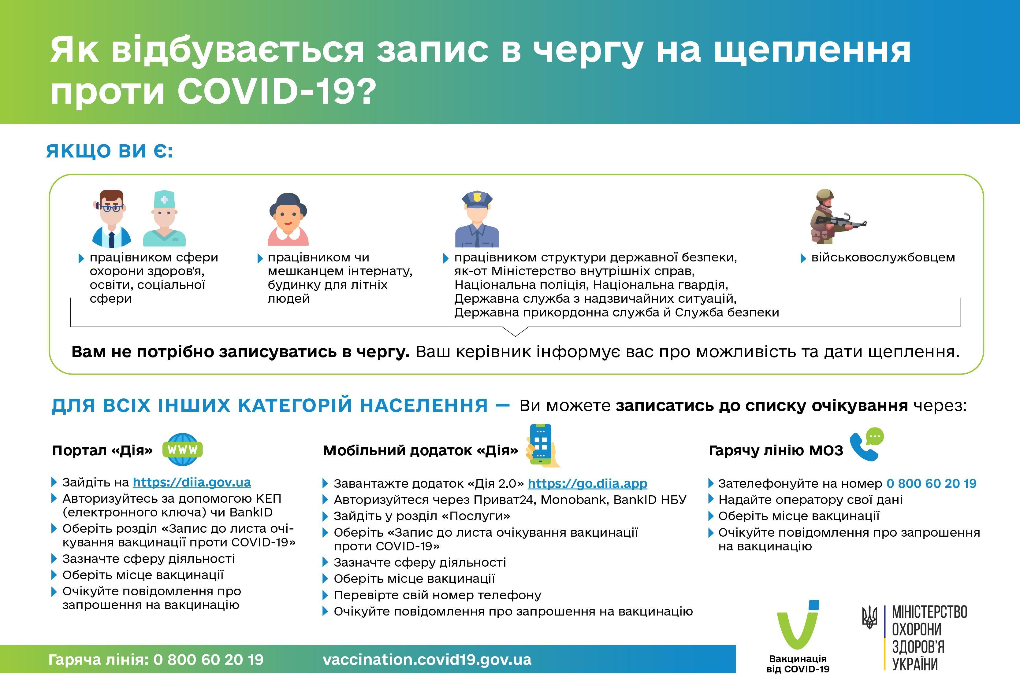 інструкція запису на вакцинацію