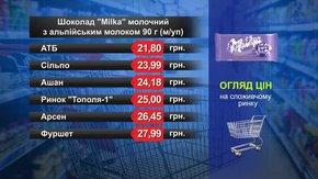 Шоколад Milka. Огляд цін у львівських супермаркетах за 7 листопада
