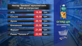 Нектар Sandora. Огляд цін у львівських супермаркетах за 26 грудня