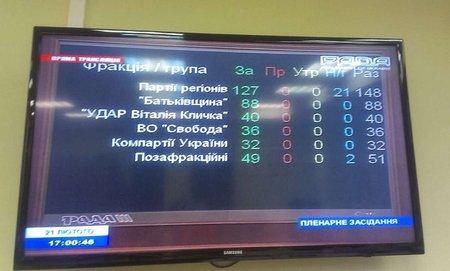 Верховна Рада звільнила від переслідувань активістів Майдану