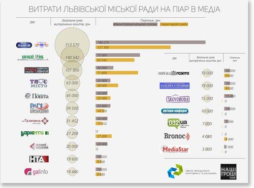 Витрати Львівської міськради на піар - суми і список львівських ЗМІ