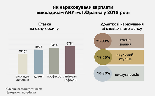 Як нараховували зарплати викладачам ЛНУ ім. І.Франка у 2018 році