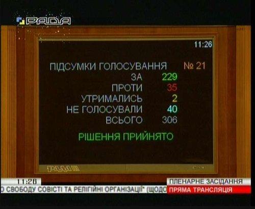 За проект закону проголосували 229 парламентарів