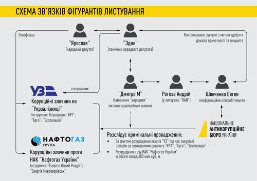 Схема НАБУ про перемовини помічника Дубневича з посередниками