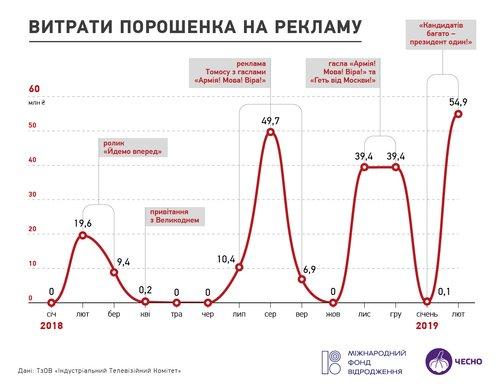 Витрати кандидата Петра Порошенка на телерекламу