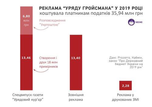 Володимир Гройсман витратив 36 млн на рекламу