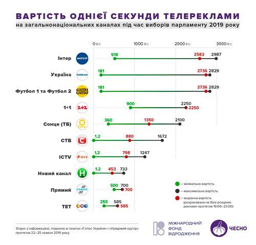 Вартість політреклами на українському ТБ