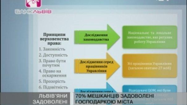 Дослідження: 70% львів'ян задоволені господаркою міста