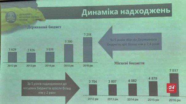 На Львівщині зросли надходження від податків з доходів фізичних осіб
