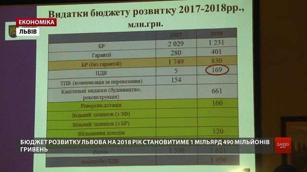 Бюджет розвитку Львова у 2018 році становитиме ₴1,49 млрд