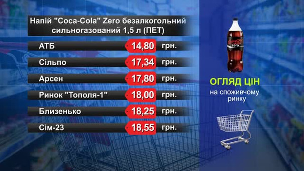 Coca-Cola. Огляд цін у львівських супермаркетах за 25 січня