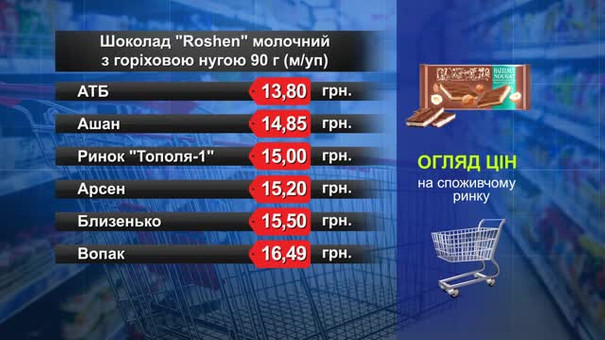Шоколад Roshen. Огляд цін у львівських супермаркетах за 15 травня