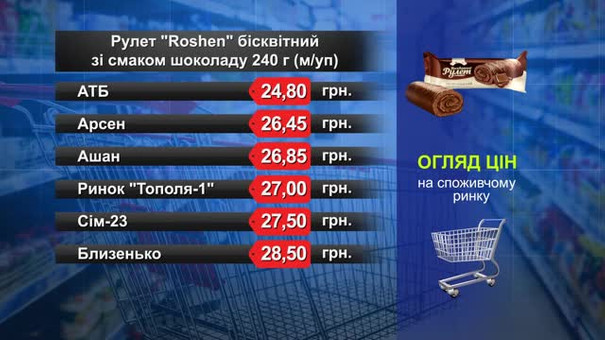 Рулет Roshen. Огляд цін у львівських супермаркетах за 13 лютого