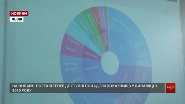 У Львові презентували оновлену «Панель міста»