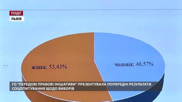 ГО «Передові правові ініціативи» презентувала попередні результати соцопитування щодо виборів