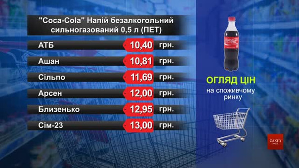 Coca-Cola. Огляд цін у львівських супермаркетах за 20 серпня