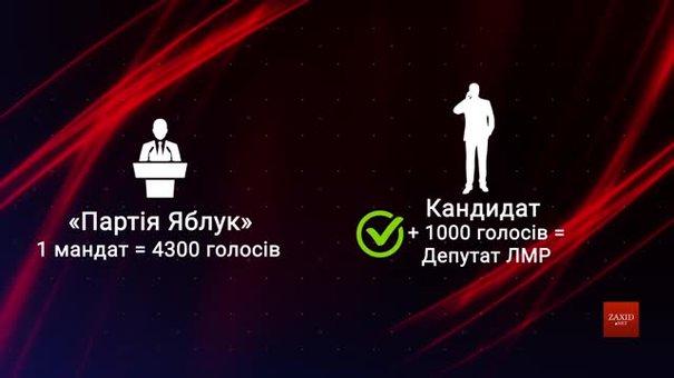 Експерти розповіли про нові особливості виборів до Львівської міськради