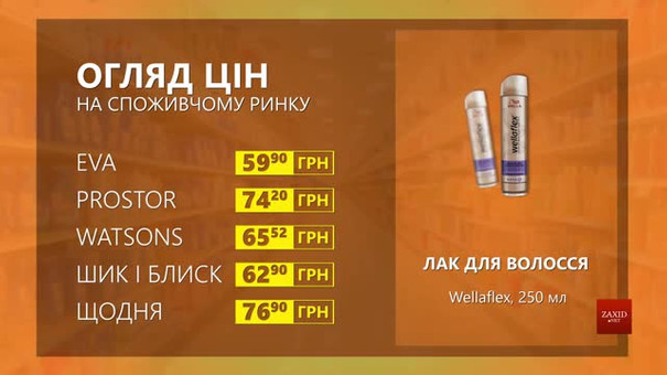 Огляд цін на лак для волосся Wellaflex у мережевих магазинах