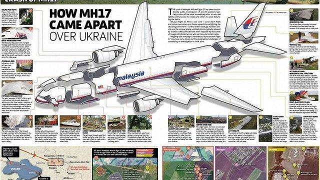 Малайзійський Boeing над Донбасом був пошкоджений об'єктами ззовні, - попередній звіт експертів