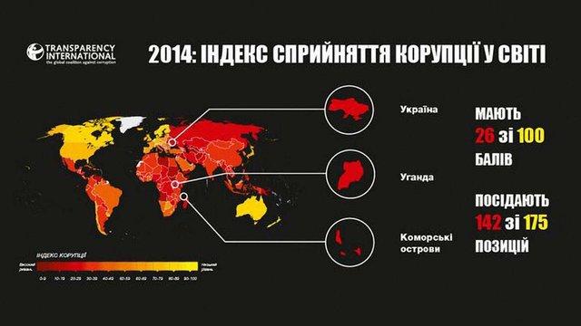 Через рік після Майдану Україна залишається найбільш корумпованішою країною Європи