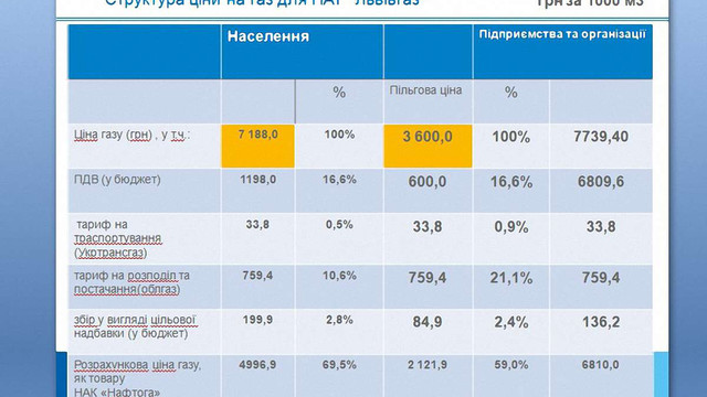 «Львівгаз» пояснив, скільки заробляє завдяки новим тарифам на газ