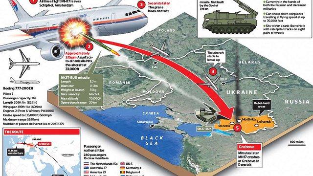 Нідерланди довели причетність проросійських бойовиків до збиття Boeing над Донбасом