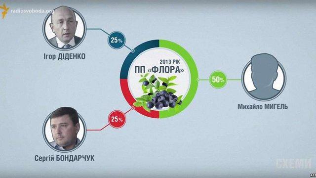 Журналісти дізналися про бізнес заступника Демчишина (відео)
