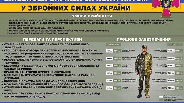 Звільненим  міліціонерам, податківцям та прокурорам пропонують йти в армію на контракт